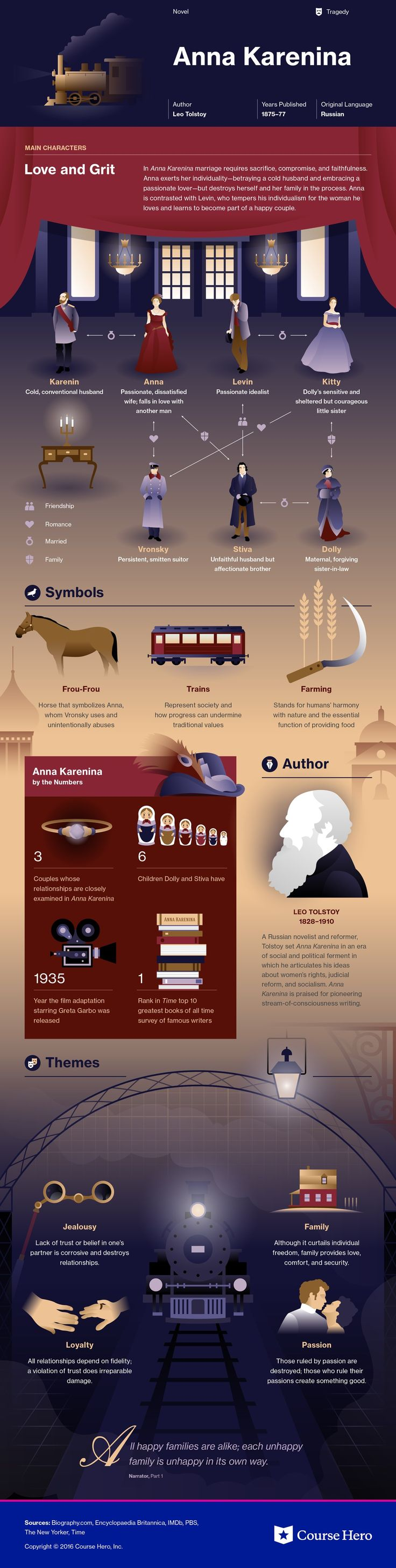 Anna Karenina Infographic | Course Hero