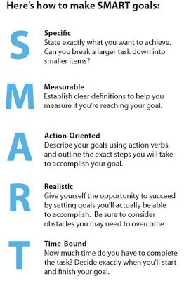 The SMART method is used to think critically about the goals you want to achieve whether they be short term or long term. It is important to set these goals as well as follow through with them (In-class Discussion, January 20, 2014).