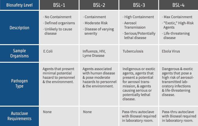 Do You Know The Difference in Laboratory Biosafety Levels 1, 2, 3 & 4