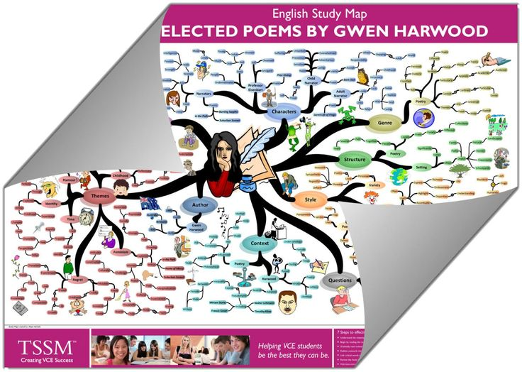 VCE Selected Poems by Gwen Harwood - Study Map
