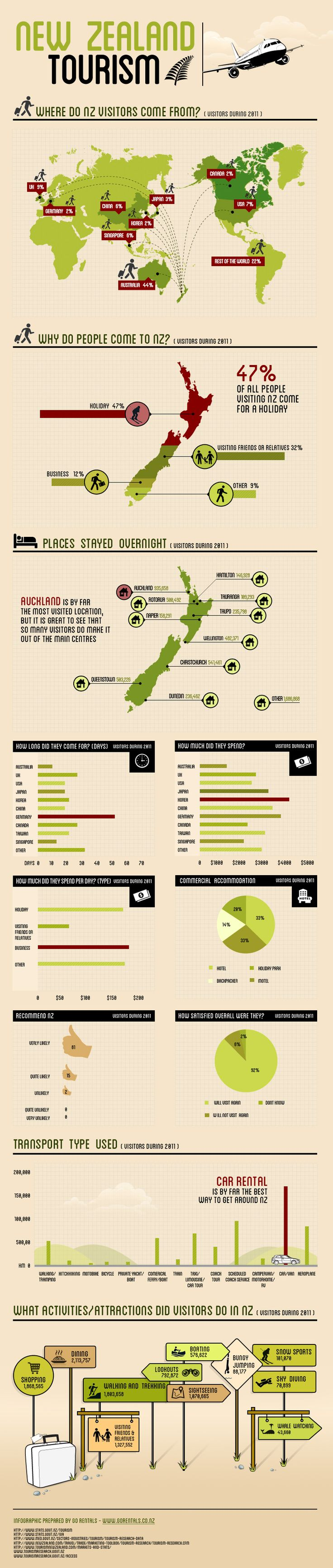 New Zealand Travel Statistics -2011
