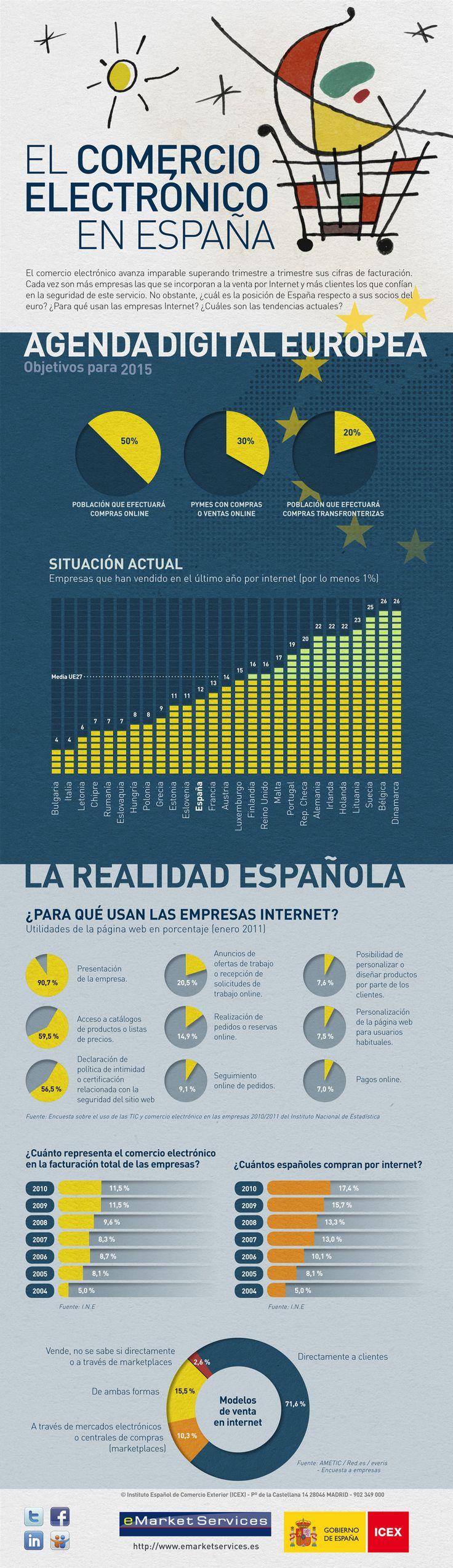 El comercio Electronico en España. #Infografia