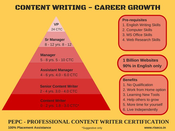 Content writing services company hyderabad