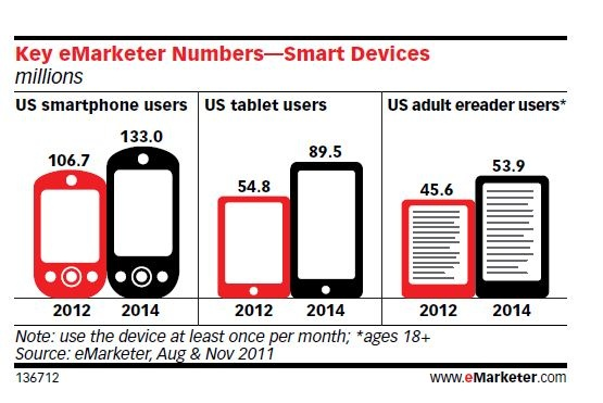 83 best ebook ereader stats and charts images on pinterest ebook publishing advice and marketing information as well as internet trends and mobile app development fandeluxe Images
