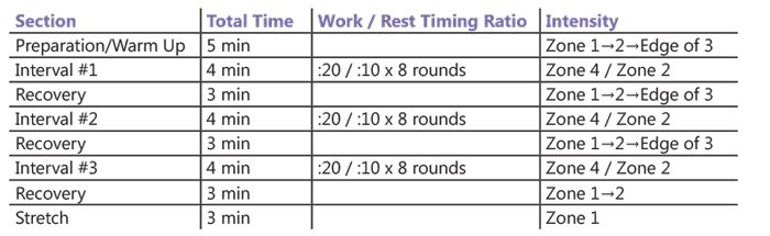 What's the best way to add HIIT to your workout? Let us share with you the basics of high intensity interval training!