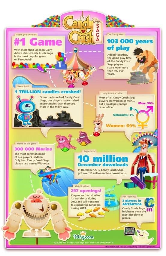 Datos interesantes sobre Candy Crush que no conocías - #Infografía