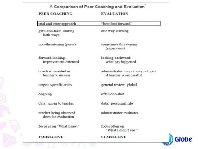 Assess                                         Implement (Observation)Determine preparation required by bothcoach and coac...