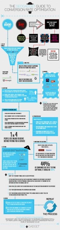 Infographie CRO (Conversion Rate Optimisation)