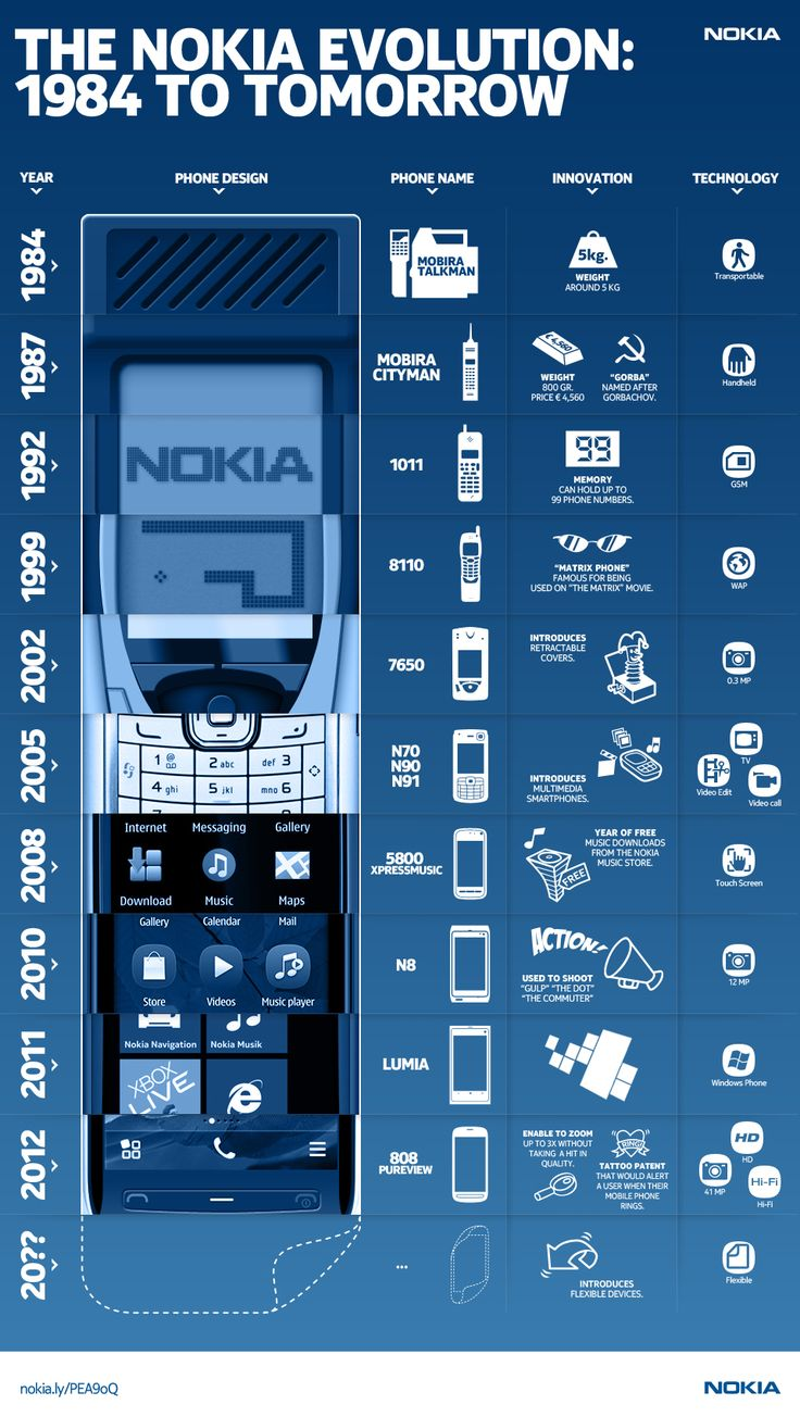 """#Infographic: The Nokia Revolution"""" 1984 To Tomorrow via @Mashable. [Check out 2012, where it says """"41 MP"""" phone!]"""
