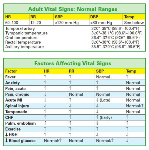 vital signs chart | Tr-I-LIfe, uneinfirmiere: Charts and Figures: Vital Signs