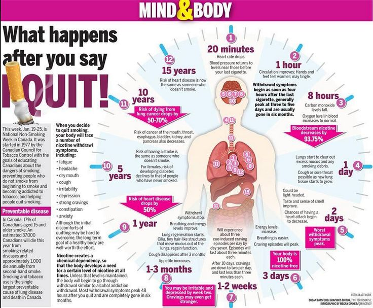 what happens to your body after you quit smoking. | infographs,