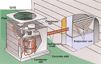 Repairing Your Air Conditioner Unit with the Correct Parts