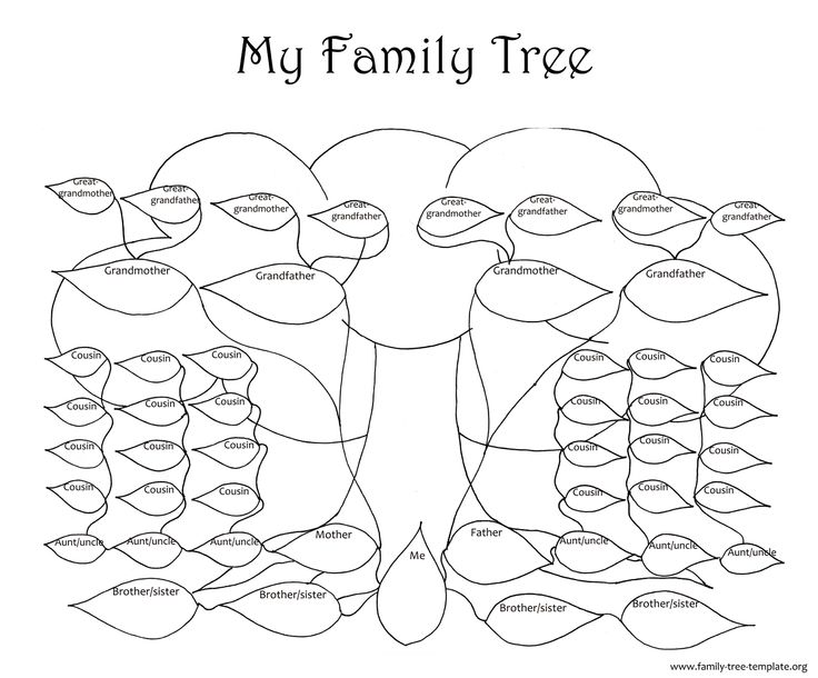 how to create a family tree on ancestry