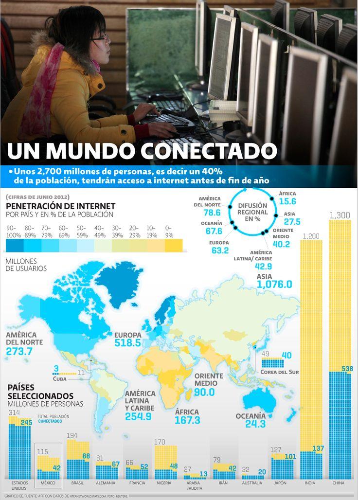 Un mundo conectado, un 40% de la población mundial estaría ya en línea este 2013, en @El Economista #SMCMX #smtrends