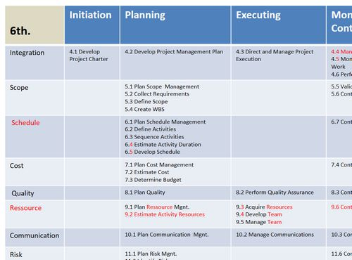 106 best project management images on Pinterest Learning, Project