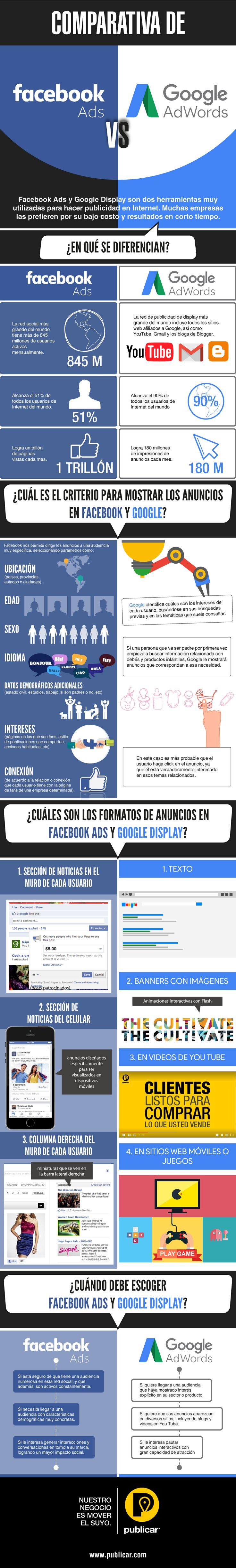 Una infografía sobre FaceBook Ads vs Google Ads