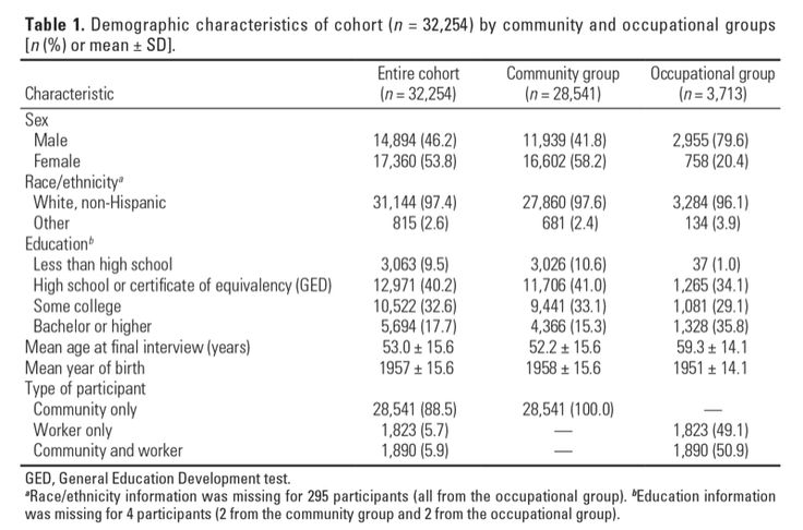 EHP – Perfluorooctanoic Acid (PFOA) Exposures and Incident Cancers among Adults…