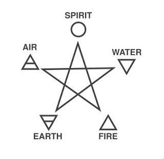 Element Symbolism