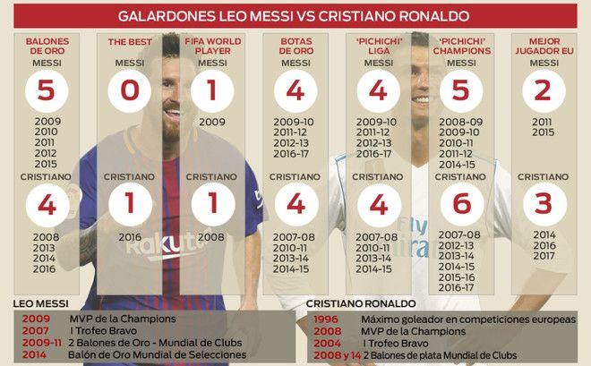 Messi vs Cristiano Ronaldo. Quién tiene más títulos? - NOTICIAS :) - http://www.sport.es/es/noticias/barca/comparativa-messi-cristiano-ronaldo-titulos-6270479