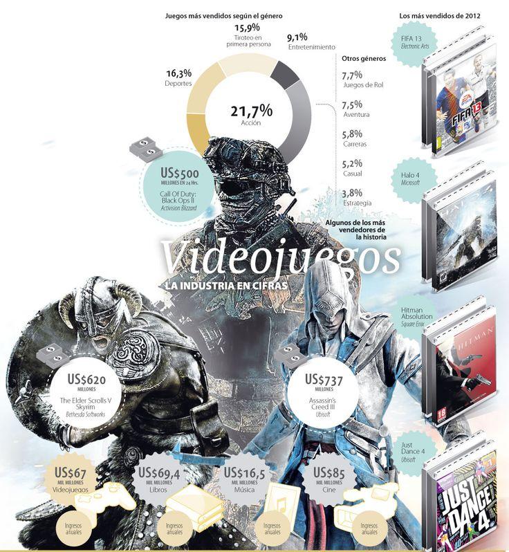 Videojuegos, la Industria en Cífras #Informáticos
