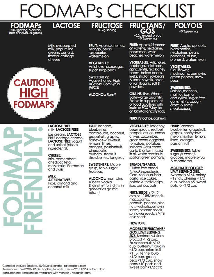 FODMAPs Checklist via @Kate Scarlata