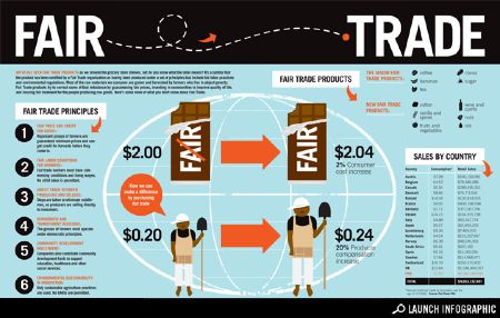 Fair Trade: Understanding What's Behind the Label  via GOOD and Ben & Jerry's
