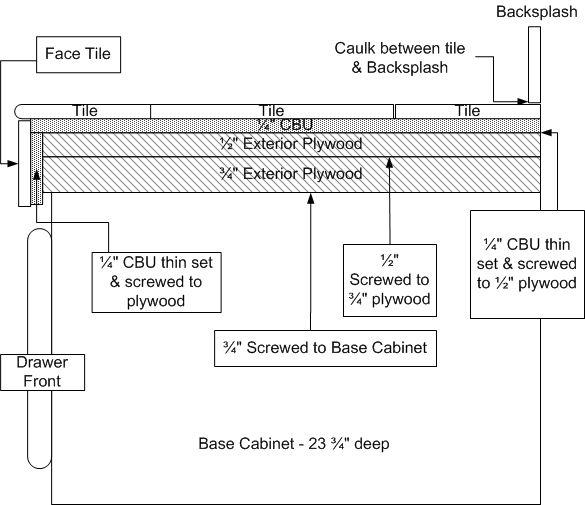 Standard Overhang For Countertops Bstcountertops