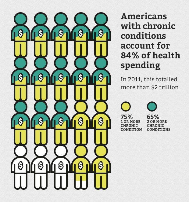 The 10 States With The Best Health Care Access: 10 Best Epidemiology Images On Pinterest