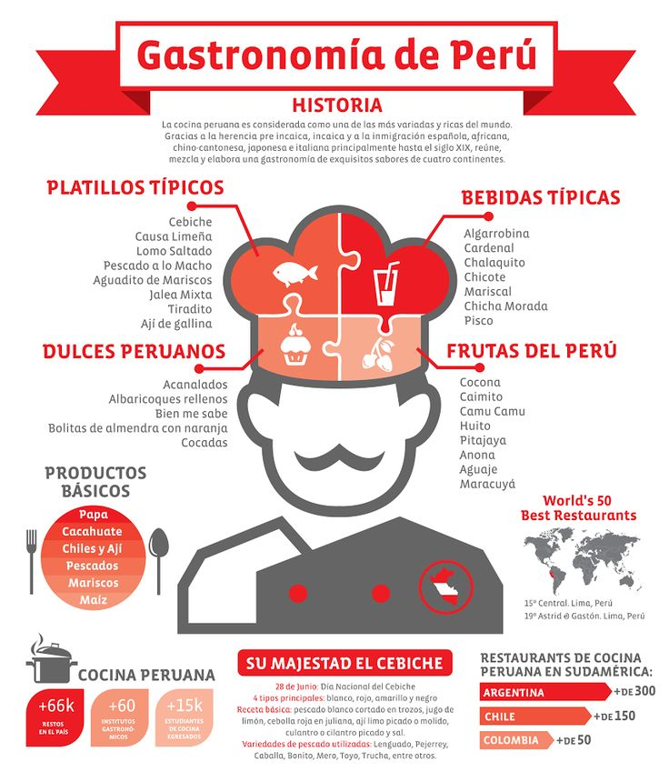 infografia espanol estados unidos - Google Search