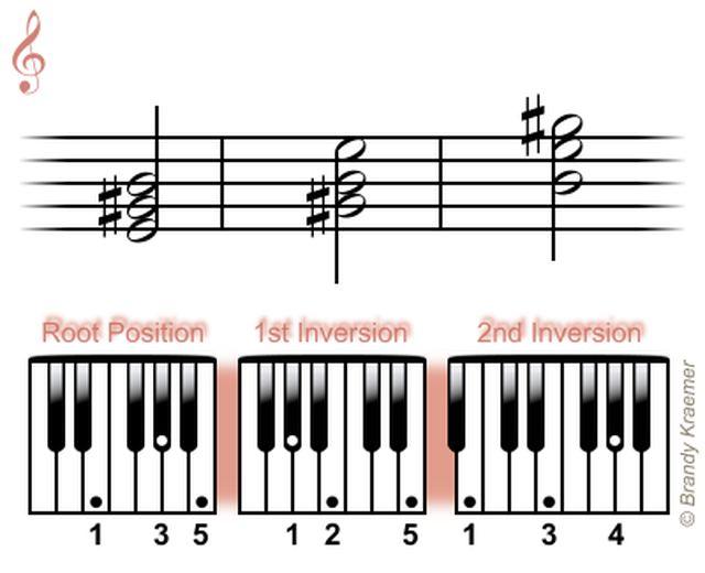Acordes tríadas mayores para piano: Triadas de E mayor para piano