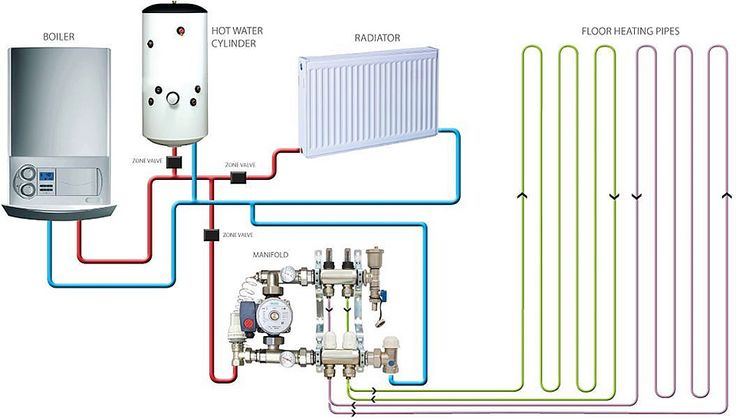 2 zone wiring diagram with underfloor heating combi boiler with underfloor heating and radiators #5