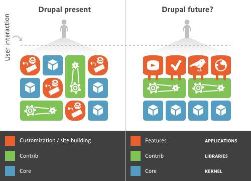Bundling site settings using Features | drupal.org