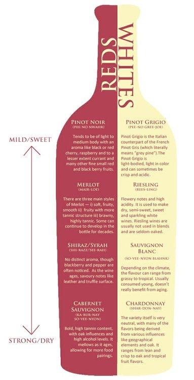 Wine cheat sheet