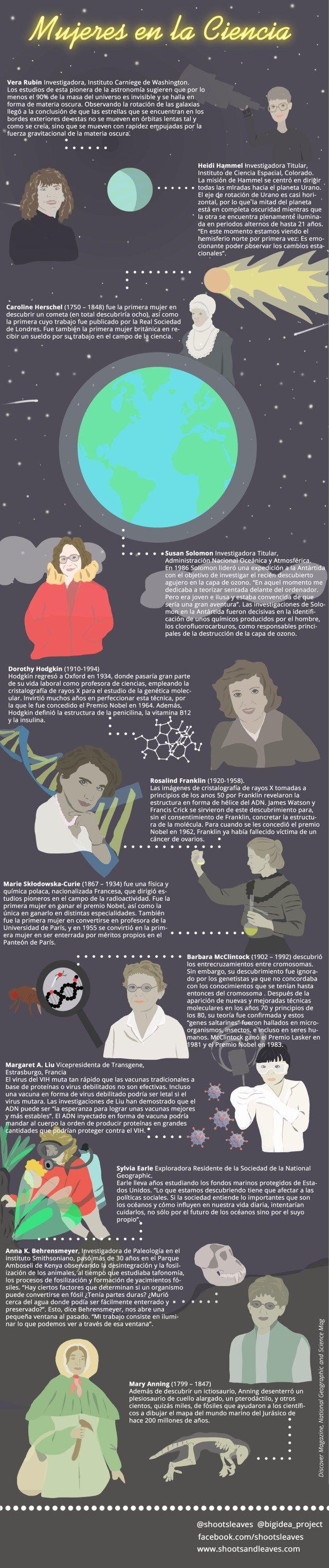 Mujeres en la ciencia #infografia