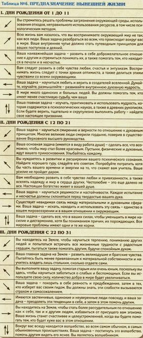 Для начала давайте определим БУКВУ ГОДА вашего рождения В вертикальной колонке Таблицы 1 найдите первые 3 цифры года Вашего рождения, в гор...
