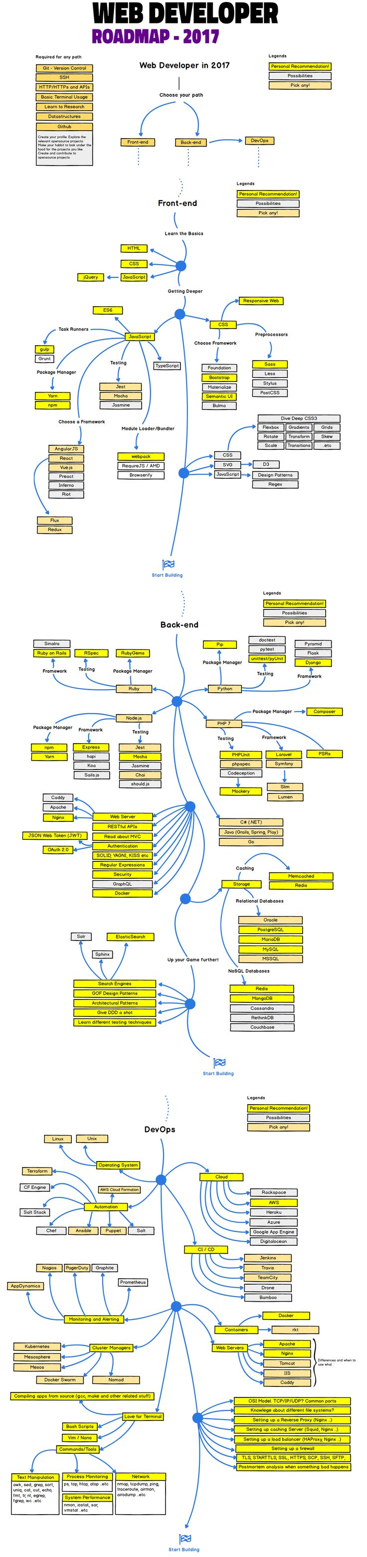 Web Developer Roadmap 2017  Below you find a set of charts demonstrating the paths that you can take and the technologies that you would want to adopt in order to become a frontend, backend or a devops. I made these charts for an old professor of mine who wanted something to share with his college students to give them a perspective.