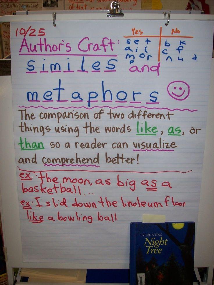 Writer S Craft Definition Kindergarten