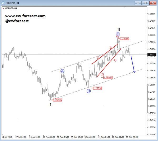 Gbp Usd Reversal Pattern Taking Action Elliott Wave Investing