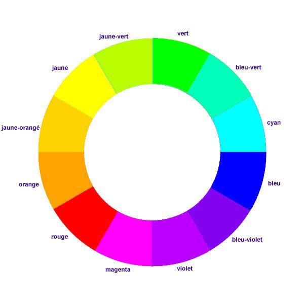 cercle-chromatique couleurs lumière (synthèse additive, RVB)