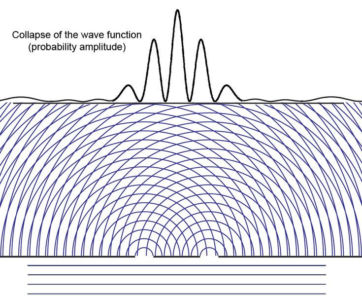 """Collapse of the Wave Function Why is it that more than half of the modern """"interpretations of quantum mechanics deny the """"collapse of the wave function?"""""""