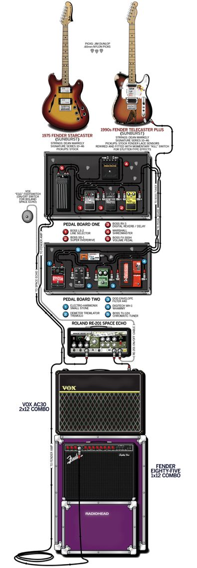19 best guitar rig images on pinterest music rigs and guitar pedals. Black Bedroom Furniture Sets. Home Design Ideas