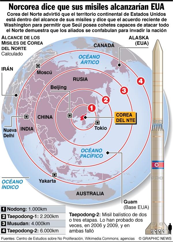 Corea del Norte asegura que sus misiles alcanzarían a EU.