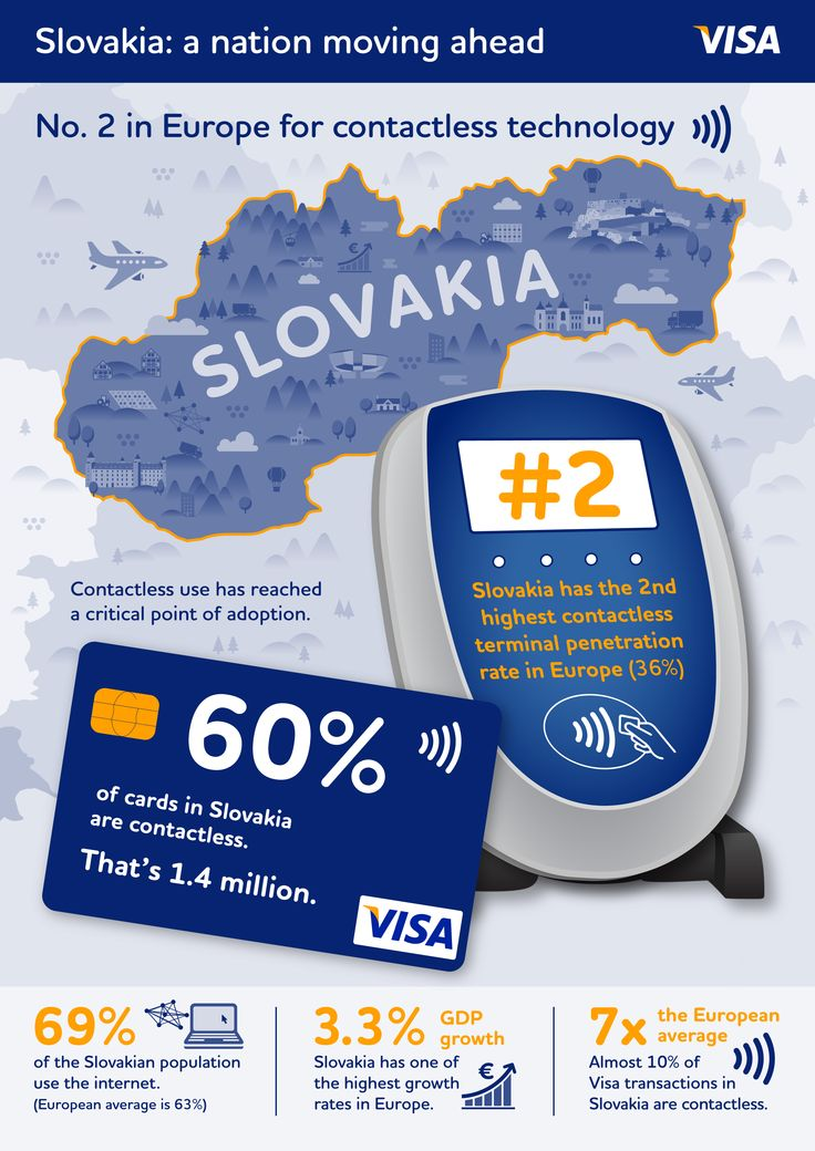 """Contactless use has reached a critical tipping point in Slovakia, with the highest contactless card penetration and second highest contactless terminal penetration in Europe. This infographic is a result of our ongoing """"Slovakia: a nation moving ahead"""" study."""