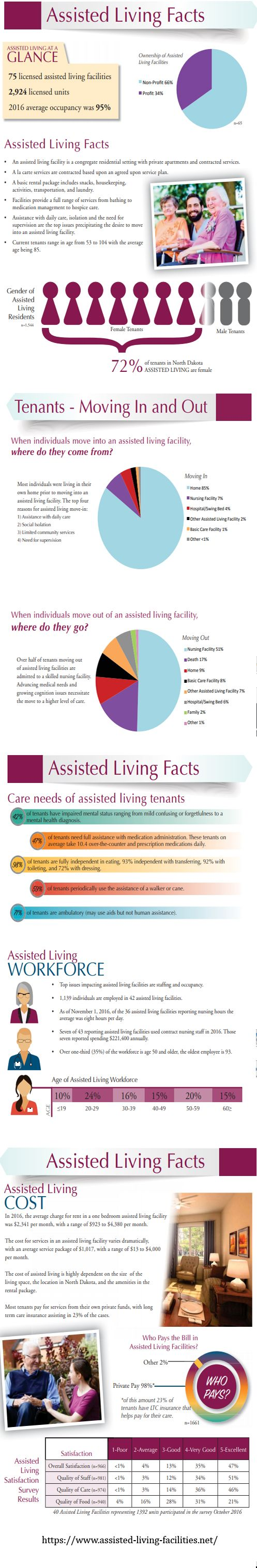 """WHAT IS ASSISTED LIVING? """"Assisted living"""" generally means a residence for seniors where assistance is provided for daily living, such as bathing, dressing, grooming, taking medications, and making doctors' appointments. Meals, recreation, housekeeping and laundry services are offered. The goal is to provide residents with considerate and respectful care, and to promote their dignity, independence, privacy and safety in a comfortable, residential setting."""