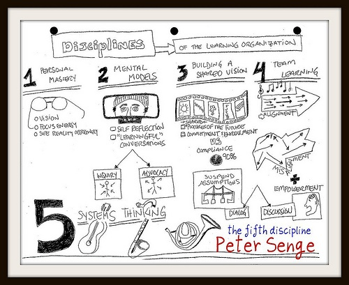 Peter Senge - Five Disciplines