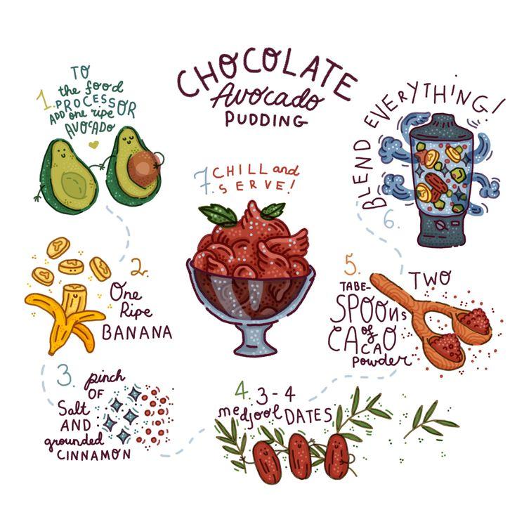 vegan chocolate avocado pudding recipe illustration