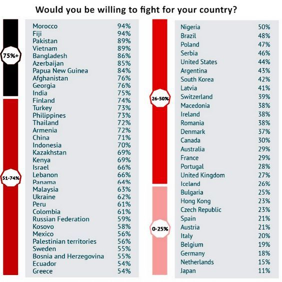 Moroccans are very proud of their king and country. As you can see from the results of a survey, Morocco has the highest percentage of people who are willing to fight for their country.