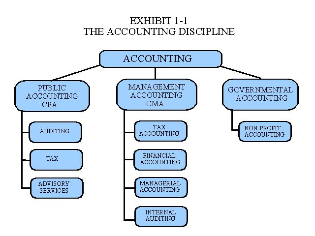 » Top 5 Best Financial Accounting Books Reviewed