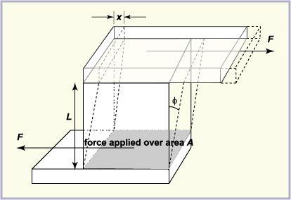 Figure 5: Shear stress applied to an object