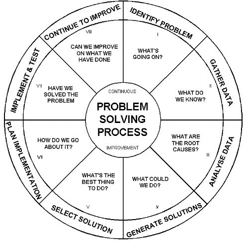 """The problem solving process is a logical sequence for solving problems and improving the quality of decisions. It is also a guide to identifying which tools and techniques to apply."""